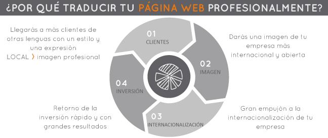 Por qué traducir tu página web de forma profesional